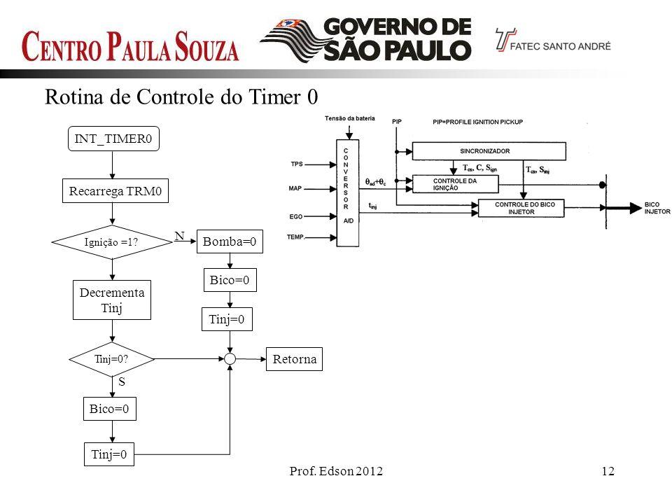 Prof.Edson 201212 Rotina de Controle do Timer 0 INT_TIMER0 Recarrega TRM0 Ignição =1.