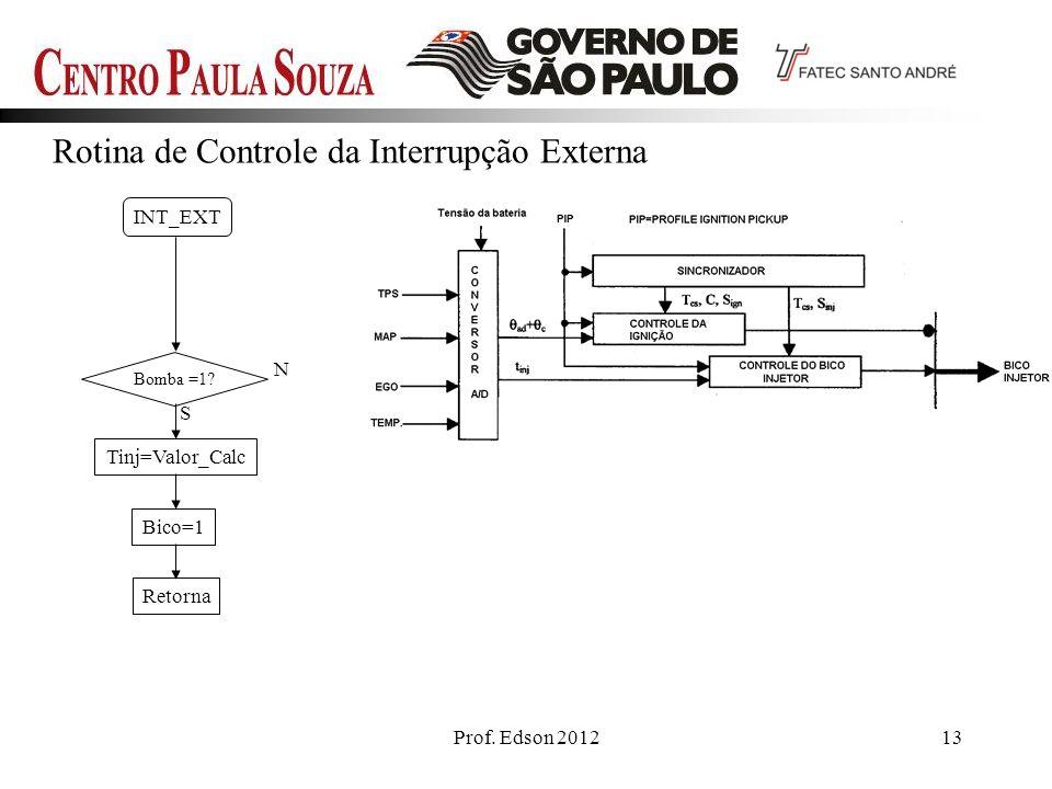 Prof. Edson 201213 Rotina de Controle da Interrupção Externa INT_EXT Bomba =1? N Tinj=Valor_Calc Bico=1 S Retorna