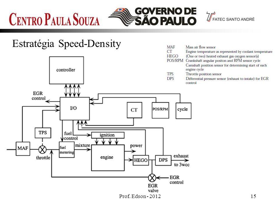 Prof. Edson - 201215 Estratégia Speed-Density