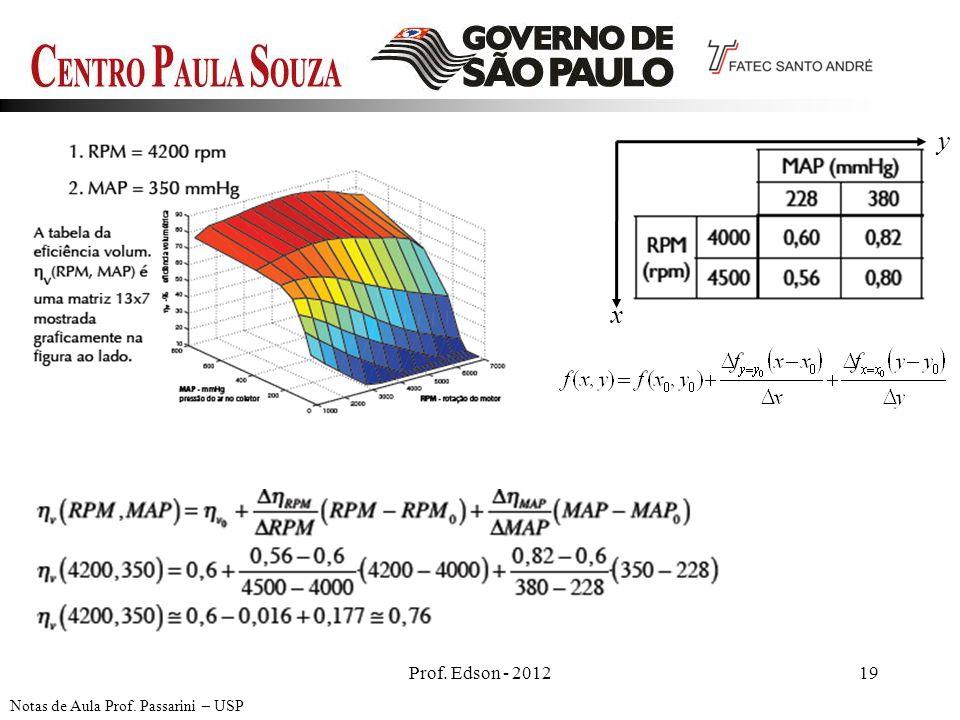 Prof. Edson - 201219 Notas de Aula Prof. Passarini – USP x y