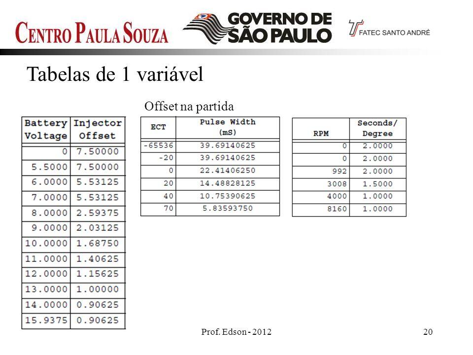 Prof. Edson - 201220 Tabelas de 1 variável Offset na partida