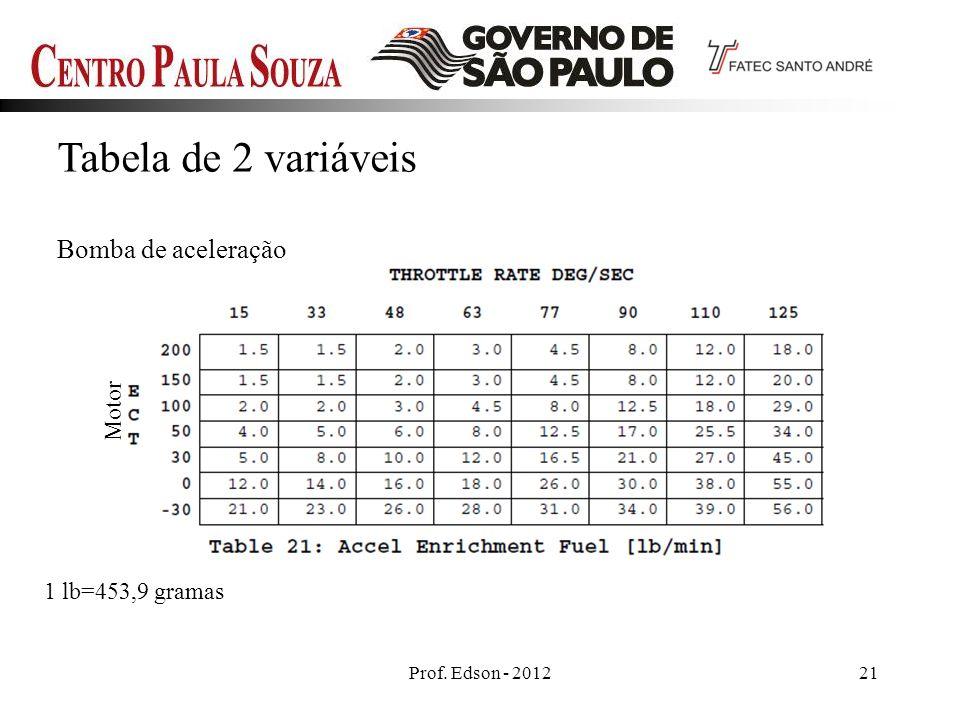 Prof. Edson - 201221 Tabela de 2 variáveis Bomba de aceleração 1 lb=453,9 gramas Motor