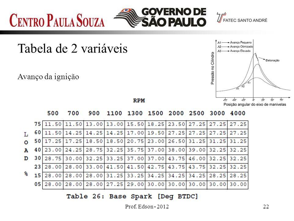 Prof. Edson - 201222 Tabela de 2 variáveis Avanço da ignição