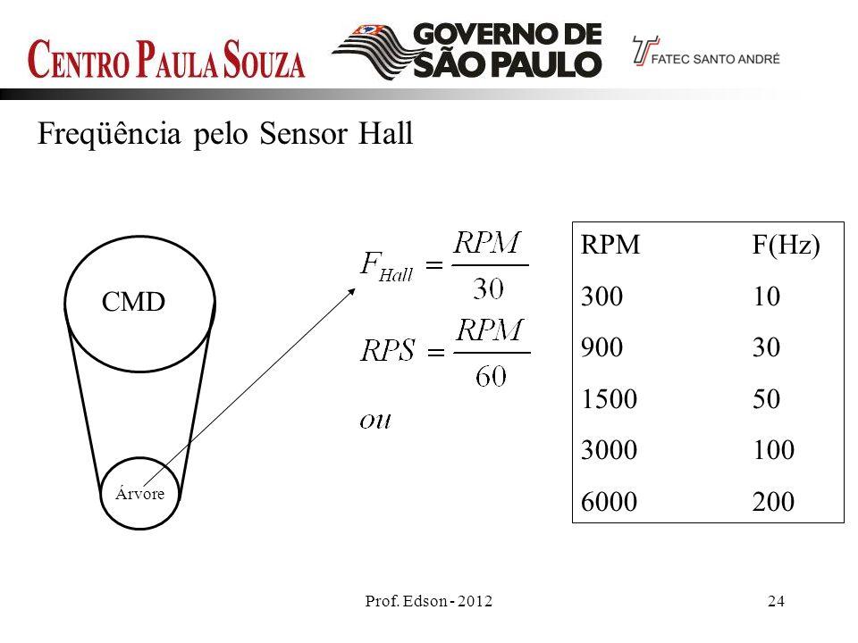 Prof. Edson - 201224 Freqüência pelo Sensor Hall CMD Árvore RPMF(Hz) 30010 90030 150050 3000100 6000200