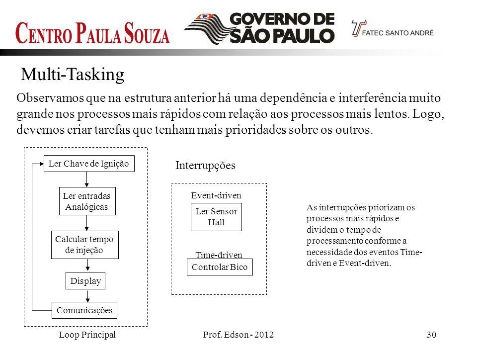 Prof. Edson - 201230 Multi-Tasking Observamos que na estrutura anterior há uma dependência e interferência muito grande nos processos mais rápidos com