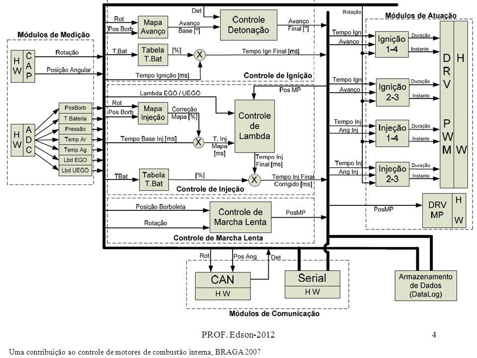 PROF. Edson-20124 Uma contribuição ao controle de motores de combustão interna, BRAGA 2007