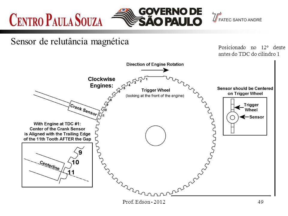Sensor de relutância magnética Prof.