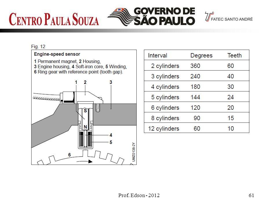 Prof. Edson - 201261