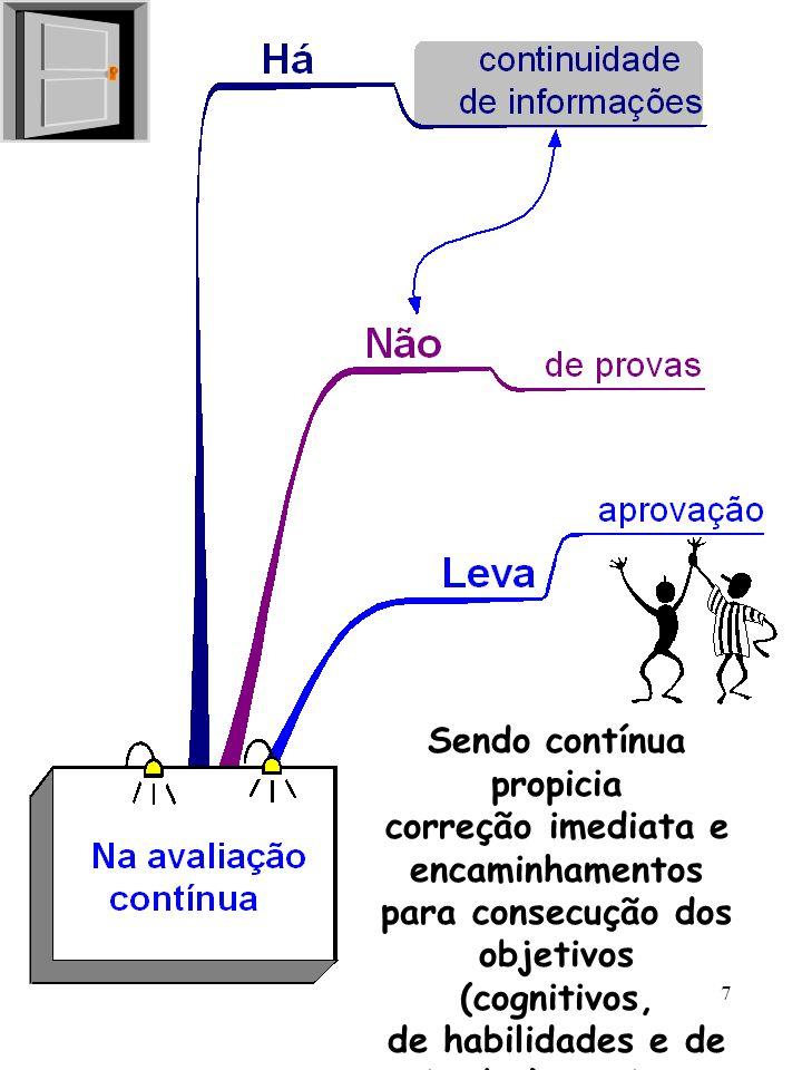 7 Sendo contínua propicia correção imediata e encaminhamentos para consecução dos objetivos (cognitivos, de habilidades e de atitudes) previstos.