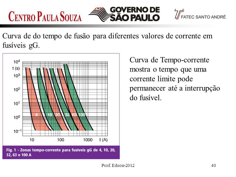 Prof. Edson-201240 Curva de do tempo de fusão para diferentes valores de corrente em fusíveis gG. Curva de Tempo-corrente mostra o tempo que uma corre