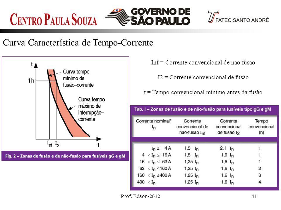Prof. Edson-201241 Curva Característica de Tempo-Corrente Inf = Corrente convencional de não fusão I2 = Corrente convencional de fusão t = Tempo conve