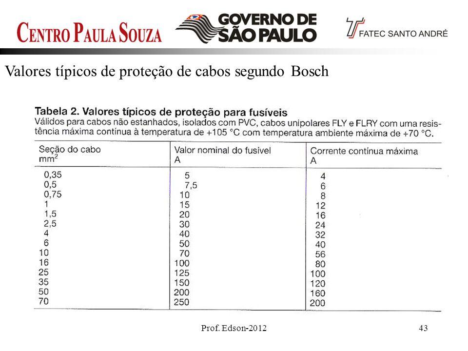 Prof. Edson-201243 Valores típicos de proteção de cabos segundo Bosch