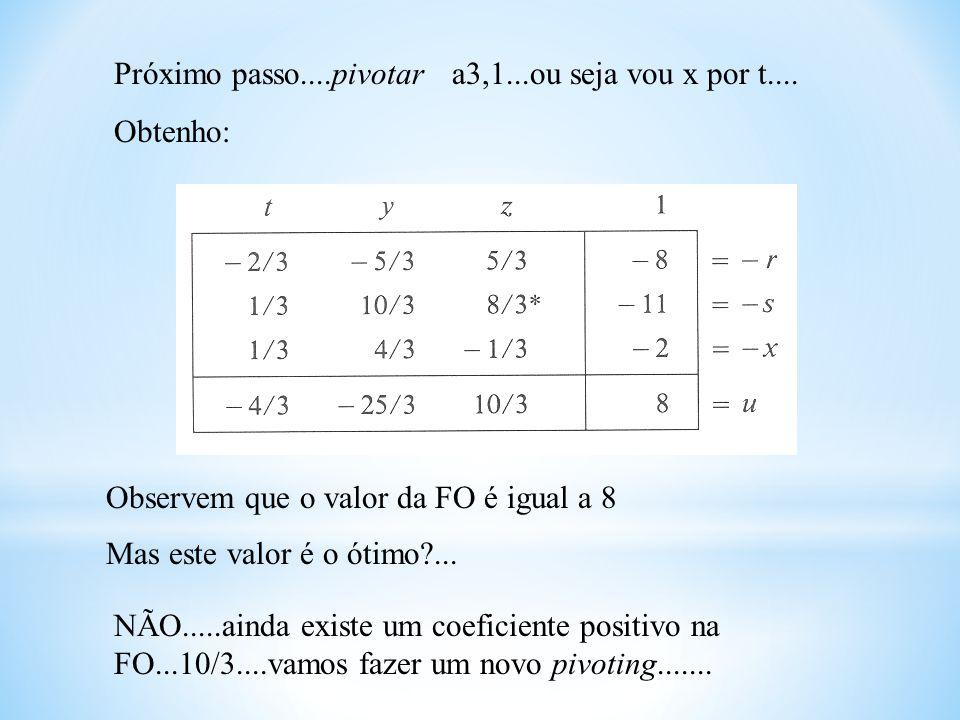 Próximo passo....pivotar a3,1...ou seja vou x por t.... Obtenho: Observem que o valor da FO é igual a 8 Mas este valor é o ótimo?... NÃO.....ainda exi