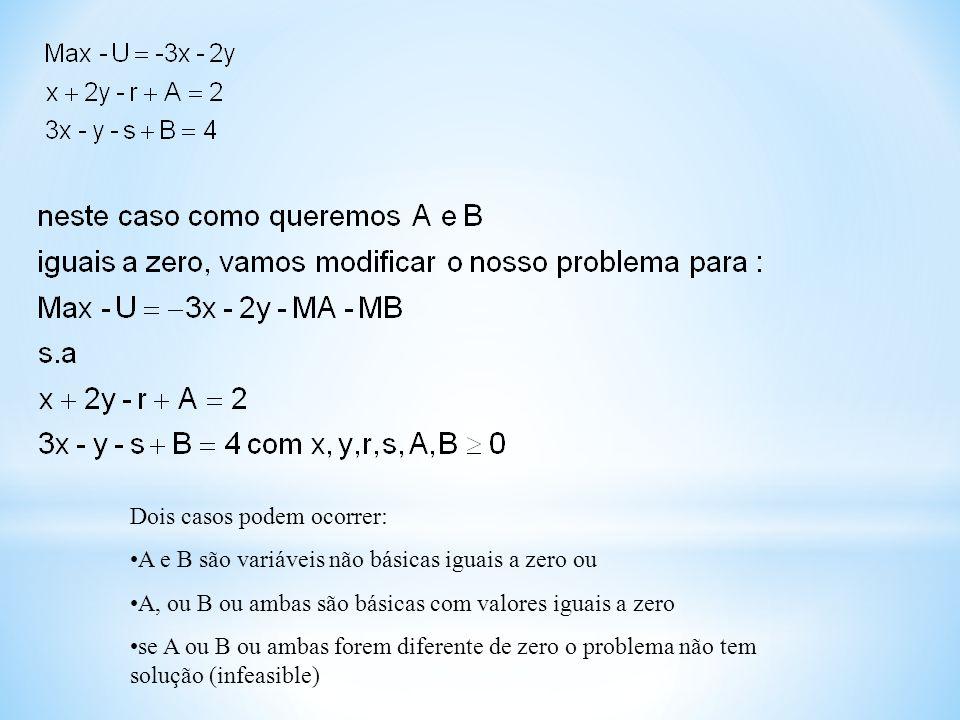Dois casos podem ocorrer: A e B são variáveis não básicas iguais a zero ou A, ou B ou ambas são básicas com valores iguais a zero se A ou B ou ambas f