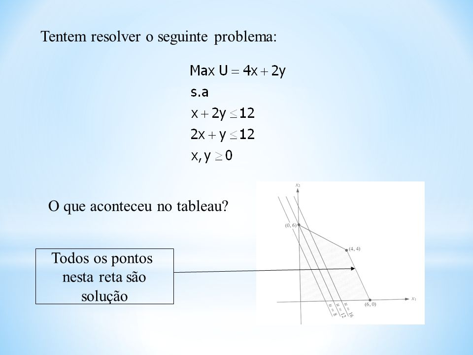 Tentem resolver o seguinte problema: O que aconteceu no tableau? Todos os pontos nesta reta são solução