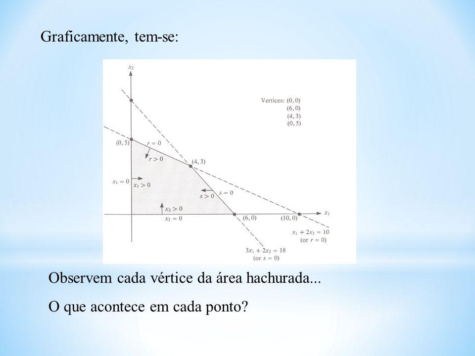 Graficamente, tem-se: Observem cada vértice da área hachurada... O que acontece em cada ponto?