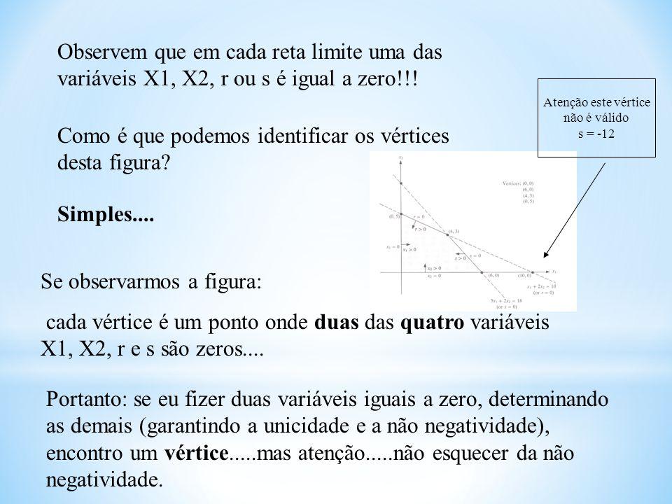 Observem que em cada reta limite uma das variáveis X1, X2, r ou s é igual a zero!!! Como é que podemos identificar os vértices desta figura? Simples..