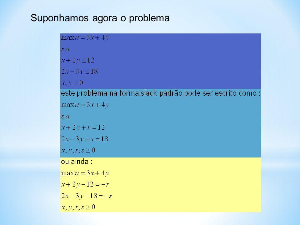 Este formato, como será visto, é muito prático para aplicação do método Simplex, além de servir para a análise da dualidade e análise de sensibilidade Este formato nos diz que as variáveis do lado esquerdo podem tomar qualquer valor, definindo as variáveis do lado direito variáveis do lado esquerdo são chamadas de independentes variáveis do lado direito de dependentes se as variáveis do lado esquerdo forem iguais a zero: x=0 e y=0 implica que r=12 e s=18