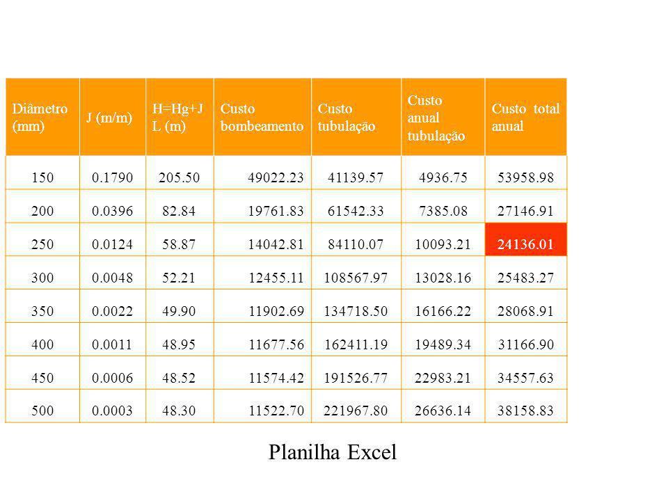Diâmetro (mm) J (m/m) H=Hg+J L (m) Custo bombeamento Custo tubulação Custo anual tubulação Custo total anual 1500.1790205.5049022.2341139.574936.7553958.98 2000.039682.8419761.8361542.337385.0827146.91 2500.012458.8714042.8184110.0710093.2124136.01 3000.004852.2112455.11108567.9713028.1625483.27 3500.002249.9011902.69134718.5016166.2228068.91 4000.001148.9511677.56162411.1919489.3431166.90 4500.000648.5211574.42191526.7722983.2134557.63 5000.000348.3011522.70221967.8026636.1438158.83 Planilha Excel