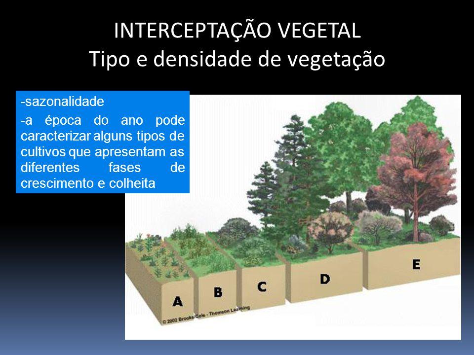 INTERCEPTAÇÃO VEGETAL Tipo e densidade de vegetação -sazonalidade -a época do ano pode caracterizar alguns tipos de cultivos que apresentam as diferentes fases de crescimento e colheita