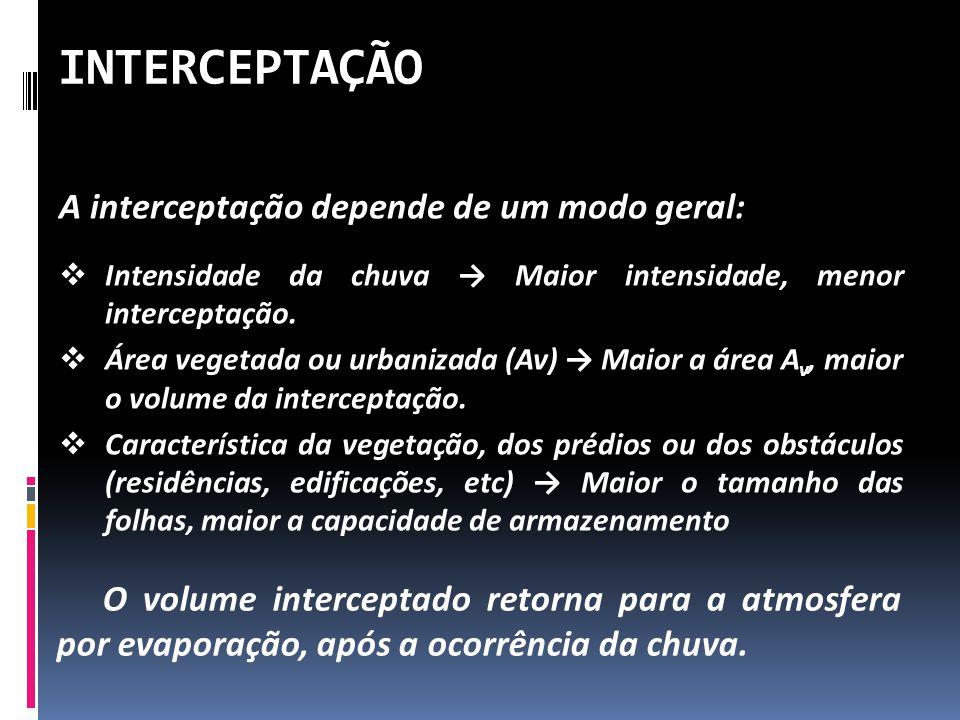 INTERCEPTAÇÃO A interceptação depende de um modo geral: Intensidade da chuva Maior intensidade, menor interceptação. Área vegetada ou urbanizada (Av)