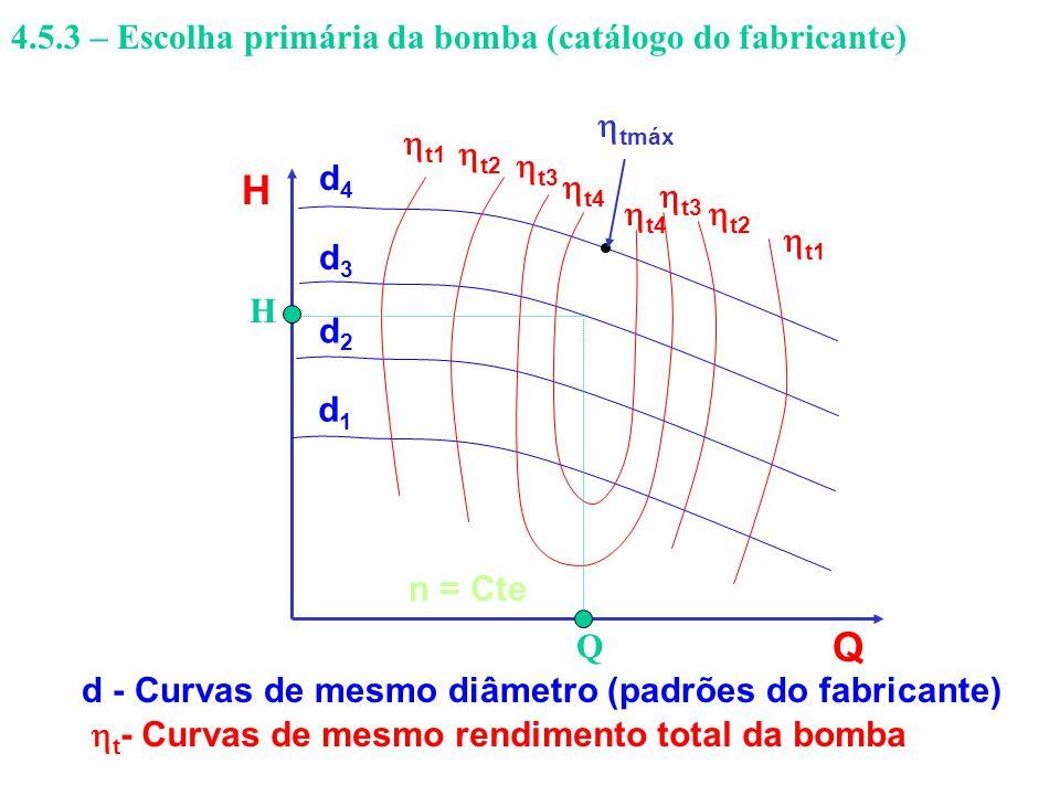 H Q d2d2 d1d1 d3d3 d4d4 t1 t2 t3 t4 tmáx d - Curvas de mesmo diâmetro (padrões do fabricante) t - Curvas de mesmo rendimento total da bomba n = Cte Q