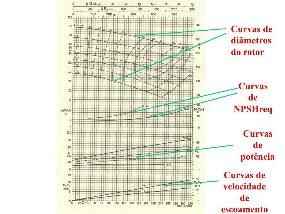 Curvas de diâmetros do rotor Curvas de NPSHreq Curvas de potência Curvas de velocidade de escoamento