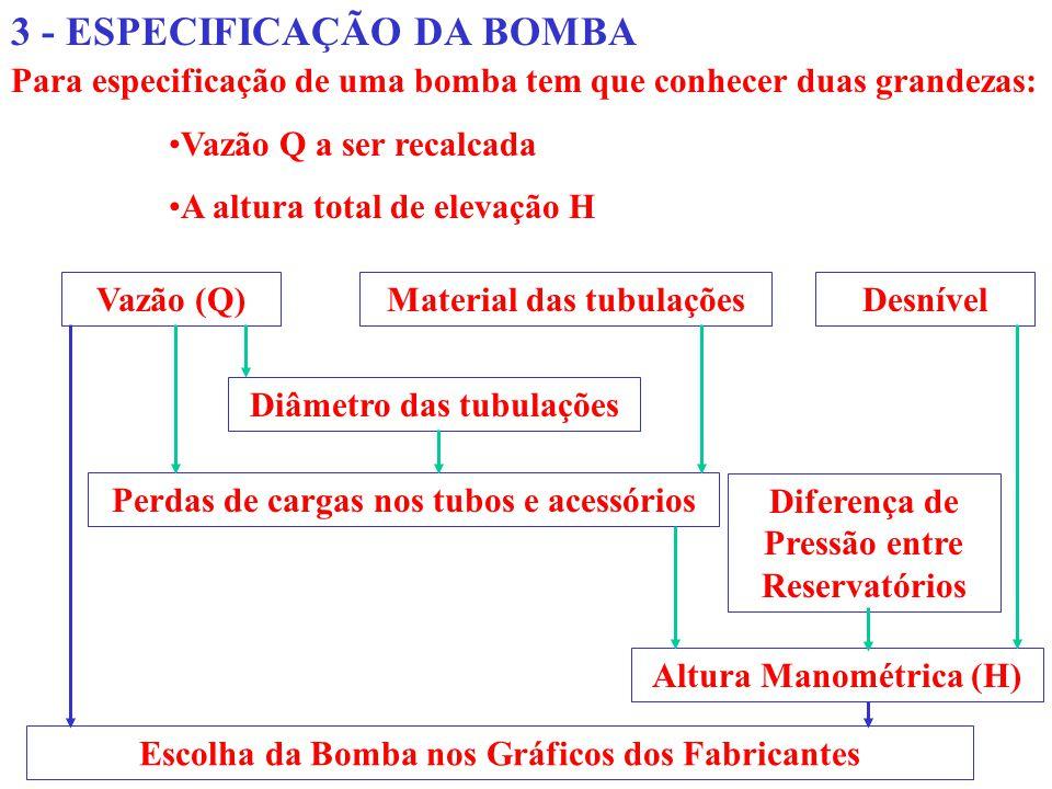 3 - ESPECIFICAÇÃO DA BOMBA Para especificação de uma bomba tem que conhecer duas grandezas: Vazão Q a ser recalcada A altura total de elevação H Vazão