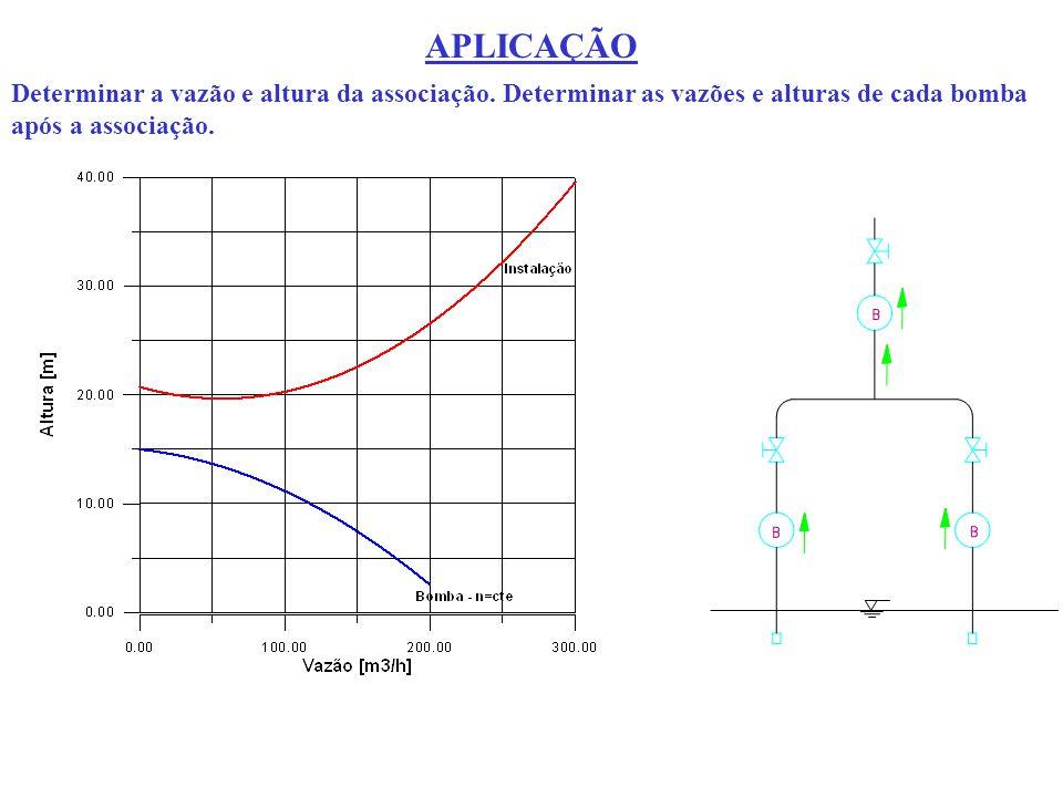 APLICAÇÃO Determinar a vazão e altura da associação. Determinar as vazões e alturas de cada bomba após a associação.