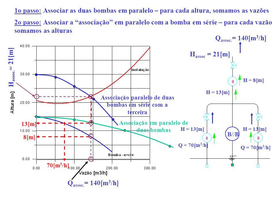 Associação em paralelo de duas bombas B//B 1o passo: Associar as duas bombas em paralelo – para cada altura, somamos as vazões 2o passo: Associar a as