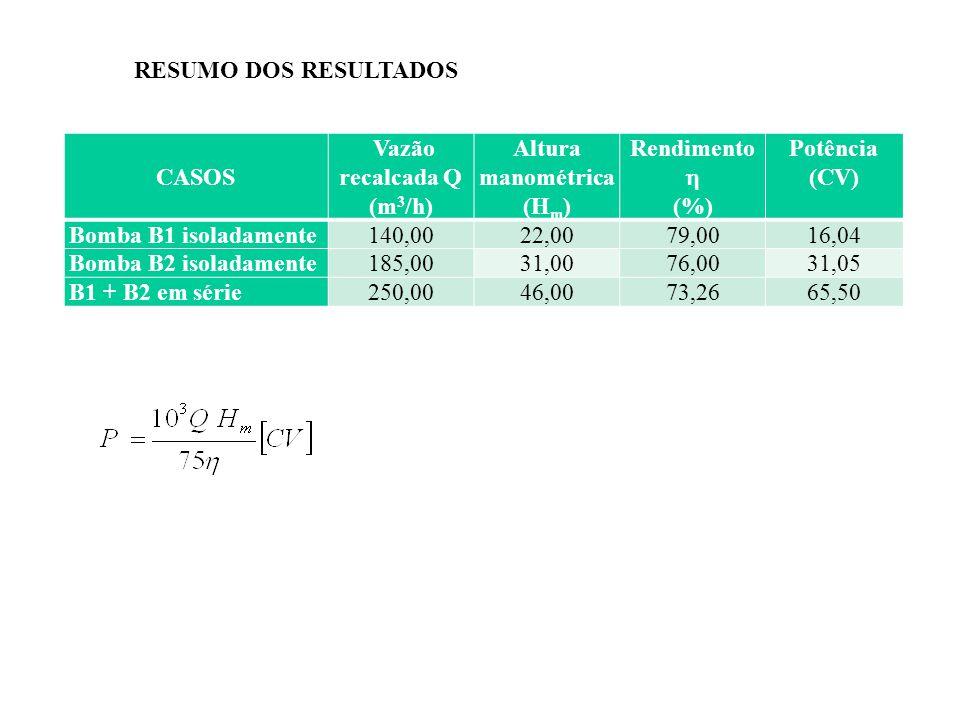CASOS Vazão recalcada Q (m 3 /h) Altura manométrica (H m ) Rendimento (%) Potência (CV) Bomba B1 isoladamente140,0022,0079,0016,04 Bomba B2 isoladamen