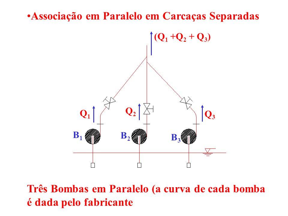 atribuindo valores a Q, calcula-se os correspondentes valores de H m, de acordo com a tabela abaixo, através da qual traça-se a curva S do sistema Q (l/s)0246810121416 H m (m)20,0020,2020,7421,5622,6624,0225,6327,4929,59 Traça-se a curva 2B, dobrando os valores das vazões para cada altura manométrica já que a associação é em paralelo.