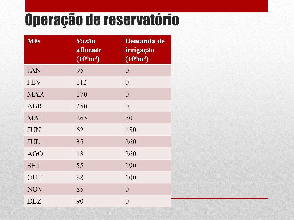 Operação de reservatório MêsVazão afluente (10 6 m 3 ) Demanda de irrigação (10 6 m 3 ) JAN950 FEV1120 MAR1700 ABR2500 MAI26550 JUN62150 JUL35260 AGO1