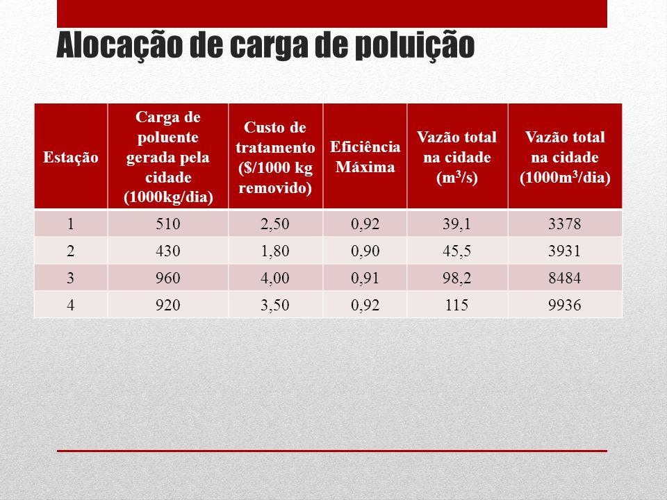 Alocação de carga de poluição Estação Carga de poluente gerada pela cidade (1000kg/dia) Custo de tratamento ($/1000 kg removido) Eficiência Máxima Vaz