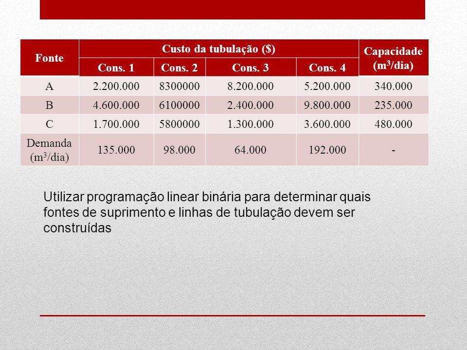 Fonte Custo da tubulação ($) Capacidade (m 3 /dia) Cons. 1Cons. 2Cons. 3Cons. 4 A2.200.00083000008.200.0005.200.000340.000 B4.600.00061000002.400.0009
