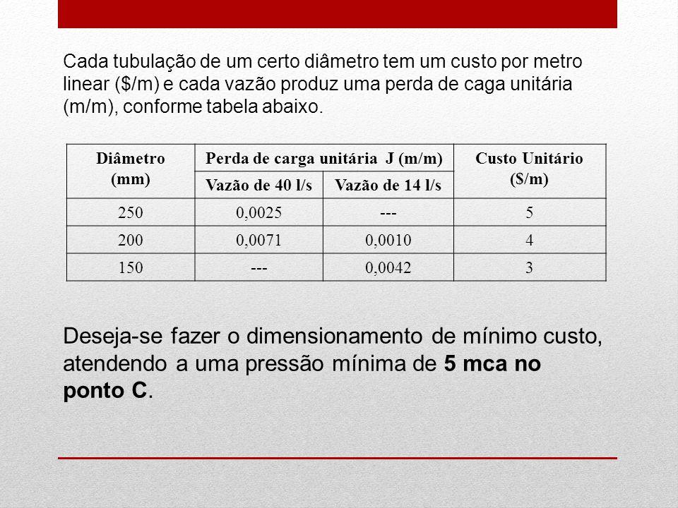 Cada tubulação de um certo diâmetro tem um custo por metro linear ($/m) e cada vazão produz uma perda de caga unitária (m/m), conforme tabela abaixo.