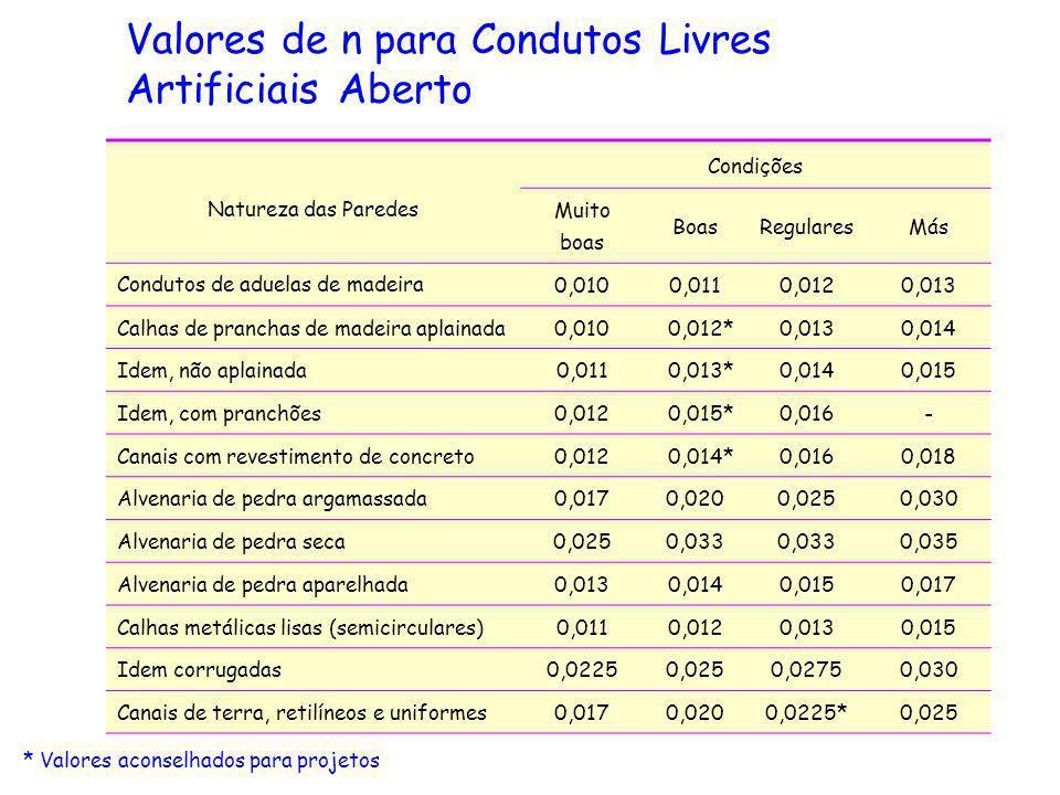 Valores de n para Condutos Livres Artificiais Aberto Natureza das Paredes Condições Muito boas BoasRegularesMás Condutos de aduelas de madeira 0,0100,
