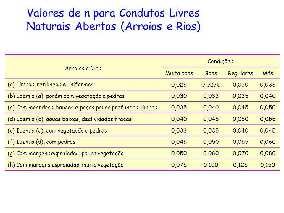 Arroios e Rios Condições Muito boasBoasRegularesMás (a) Limpos, retilíneos e uniformes 0,0250,02750,0300,033 (b) Idem a (a), porém com vegetação e ped