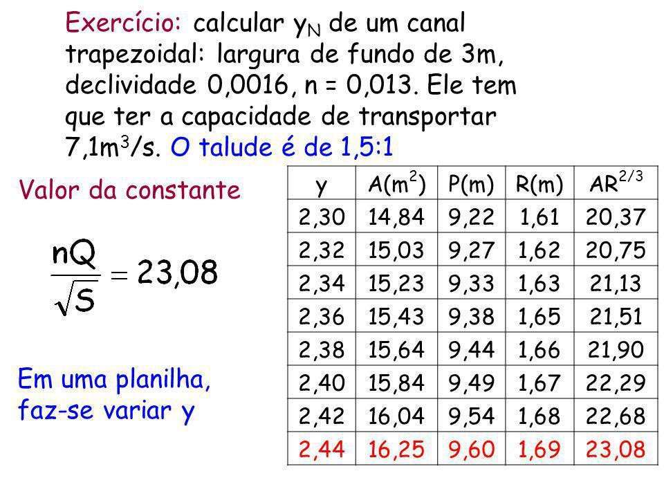 Exercício: calcular y N de um canal trapezoidal: largura de fundo de 3m, declividade 0,0016, n = 0,013. Ele tem que ter a capacidade de transportar 7,
