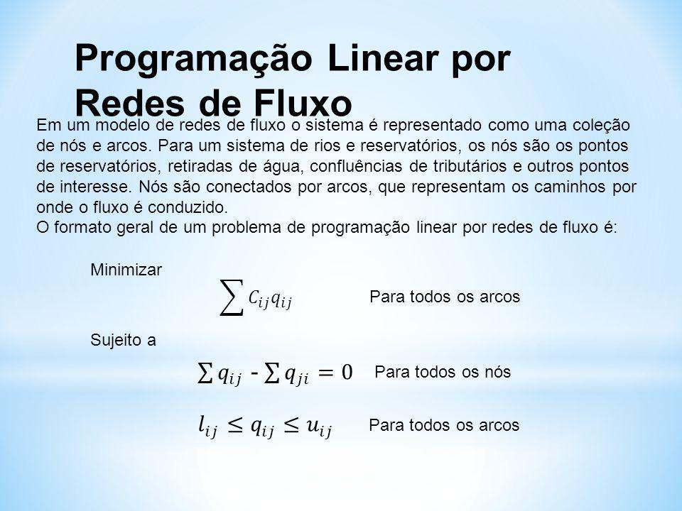 Programação Linear por Redes de Fluxo Onde: q ij é a vazão no arco que conecta o nó i ao nó j ; c ij é um fator de penalidade, custo ou peso para q ij ; l ij é o limite mínimo para q ij ; u ij é o limite máximo para q ij ; q ji é a vazão no arco que conecta o nó j ao nó i.
