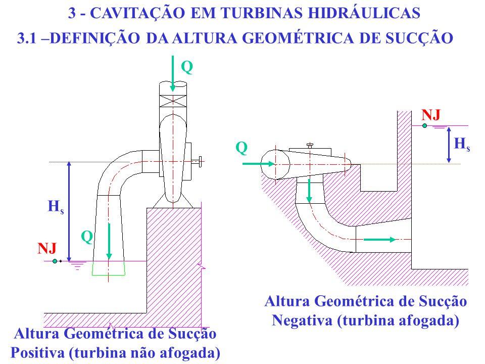 3.1 –DEFINIÇÃO DA ALTURA GEOMÉTRICA DE SUCÇÃO Q Q HsHs NJ Altura Geométrica de Sucção Positiva (turbina não afogada) Q NJ HsHs Altura Geométrica de Sucção Negativa (turbina afogada) 3 - CAVITAÇÃO EM TURBINAS HIDRÁULICAS