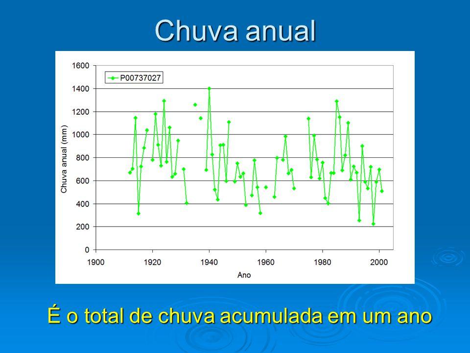 Chuva anual É o total de chuva acumulada em um ano