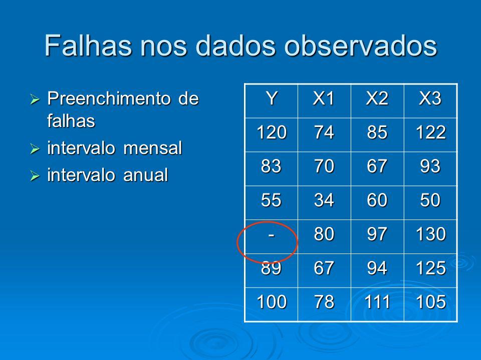 Falhas nos dados observados Preenchimento de falhas Preenchimento de falhas intervalo mensal intervalo mensal intervalo anual intervalo anual YX1X2X3