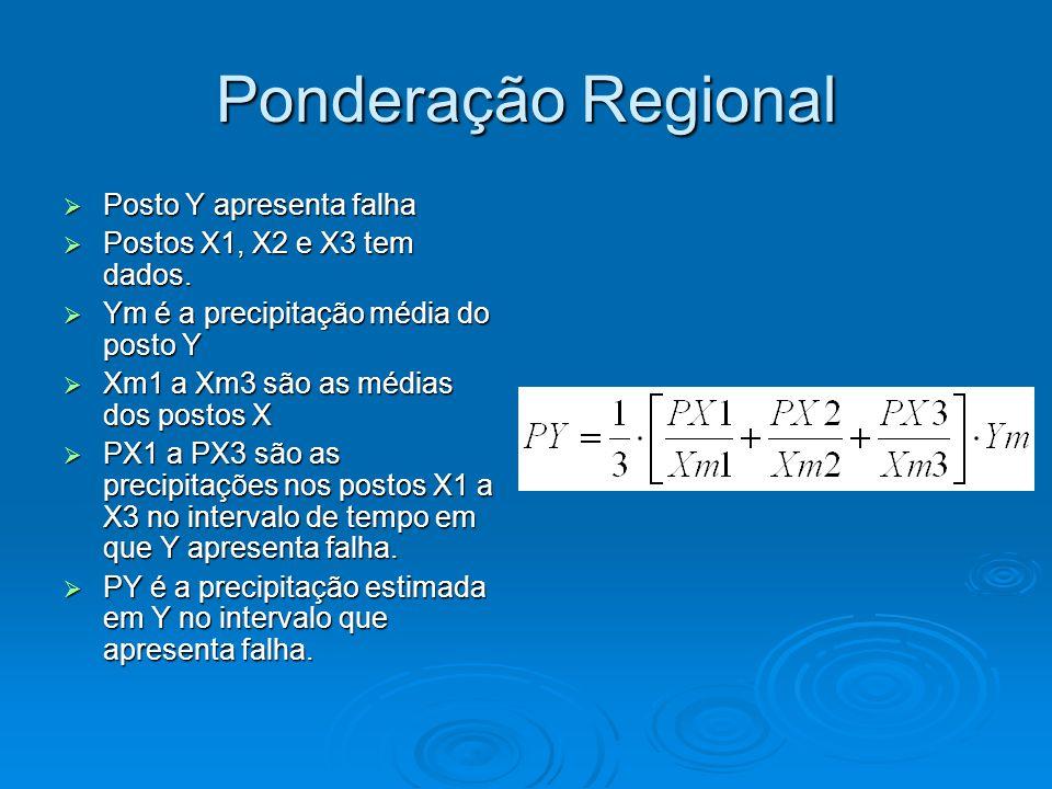 Ponderação Regional Posto Y apresenta falha Posto Y apresenta falha Postos X1, X2 e X3 tem dados. Postos X1, X2 e X3 tem dados. Ym é a precipitação mé