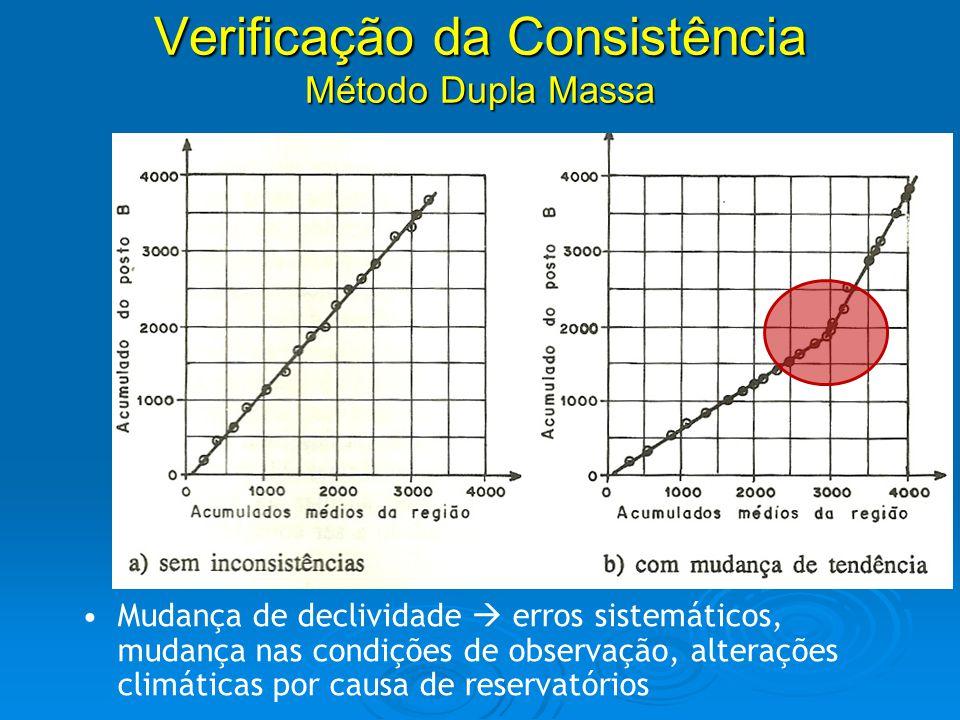 Análise de consistência de dados Mudança de declividade erros sistemáticos, mudança nas condições de observação, alterações climáticas por causa de re