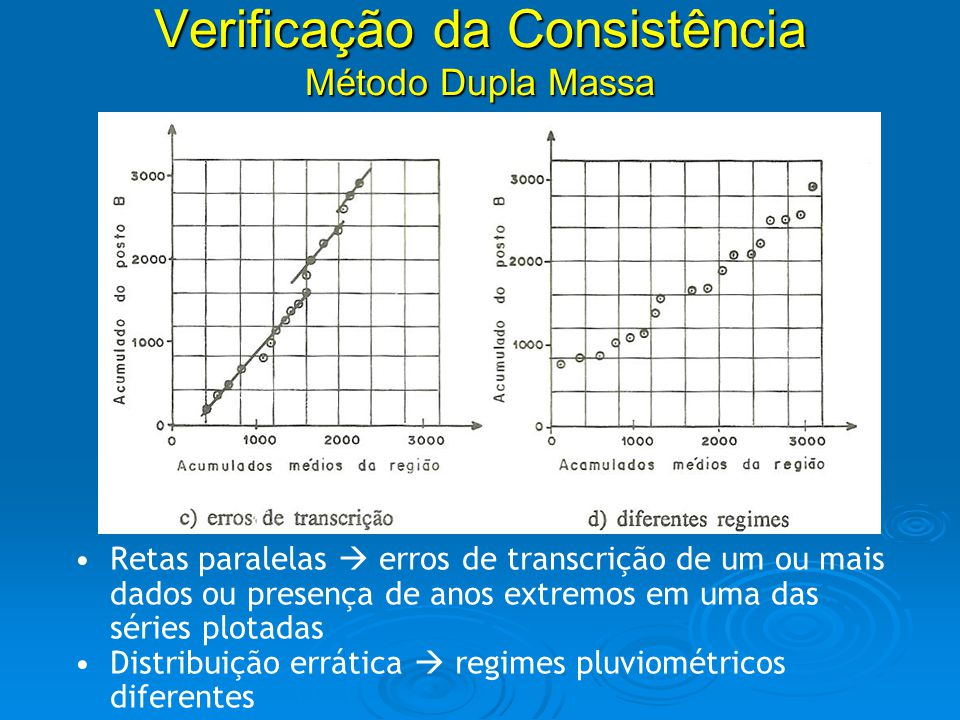 Análise de consistência de dados Retas paralelas erros de transcrição de um ou mais dados ou presença de anos extremos em uma das séries plotadas Dist