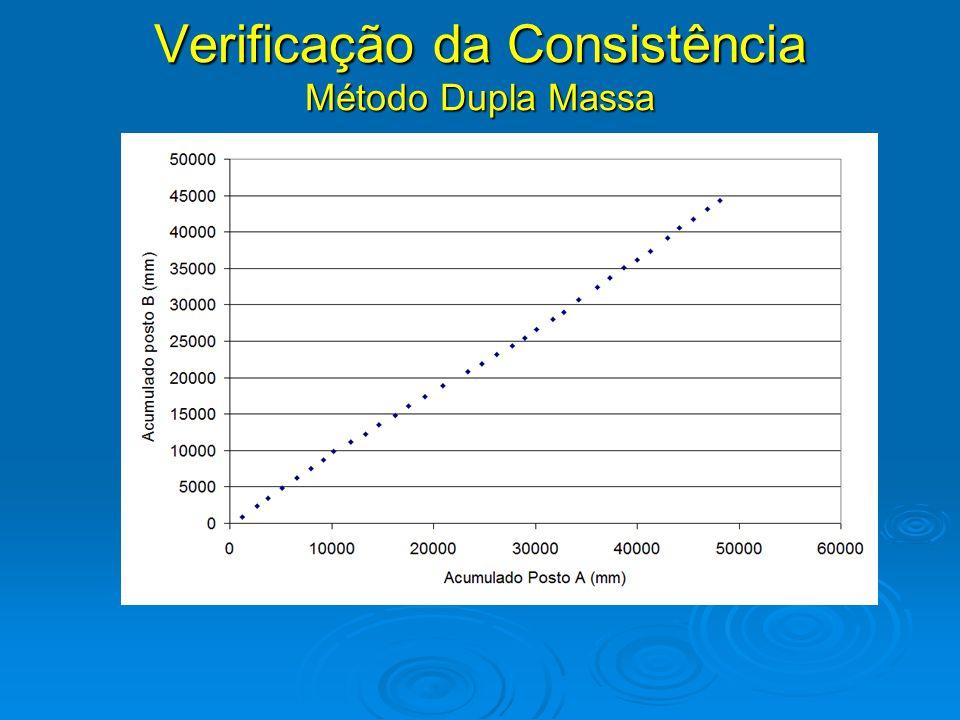 Método Dupla Massa Verificação da Consistência Método Dupla Massa