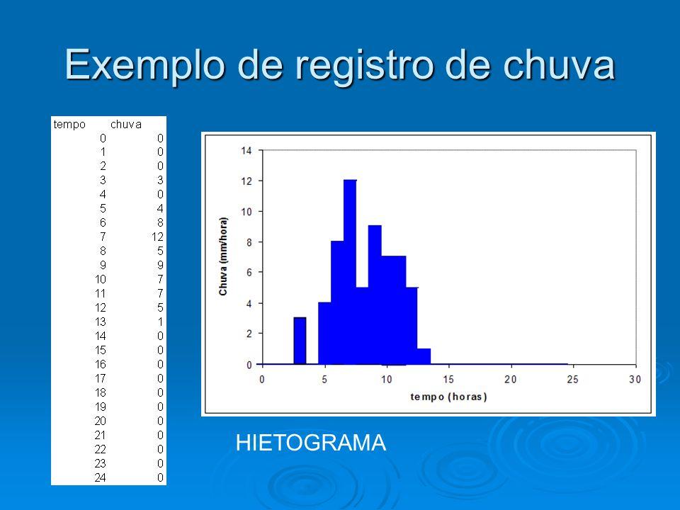 Definição dos polígonos de Thiessen 40% 3 – Influência de cada um dos postos pluviométricos 30% 15% 10% 5% 50 mm 120 mm 70 mm 75 mm 82 mm P = 0,15x120+0,4x70+0,3x50+0,05x75+0,1x82