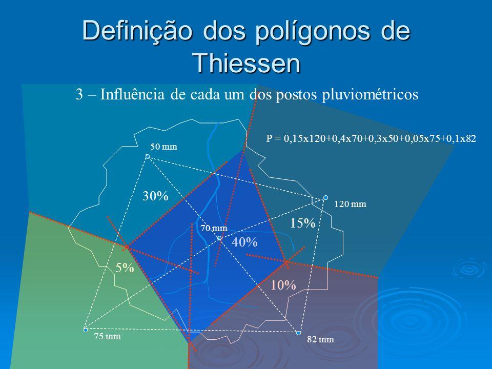 Definição dos polígonos de Thiessen 40% 3 – Influência de cada um dos postos pluviométricos 30% 15% 10% 5% 50 mm 120 mm 70 mm 75 mm 82 mm P = 0,15x120