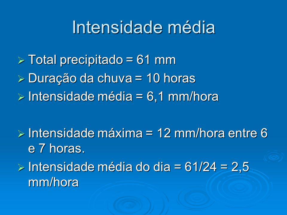 Freqüência Chuvas fracas são mais frequentes Chuvas fracas são mais frequentes Chuvas intensas são mais raras Chuvas intensas são mais raras Por exemplo: Por exemplo: Todos os anos ocorrem alguns eventos de 10 mm em 1 dia em Itajubá.